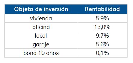 rentabilidad alquiler Sevilla