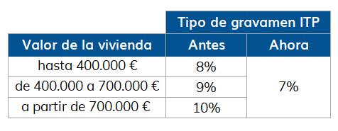 rebaja ITP Andalucía